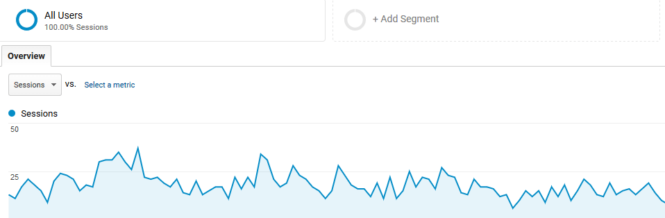 A screenshot of Google Analytics.