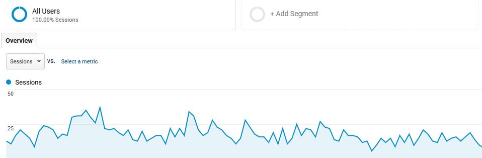 A screenshot of Google Analytics.