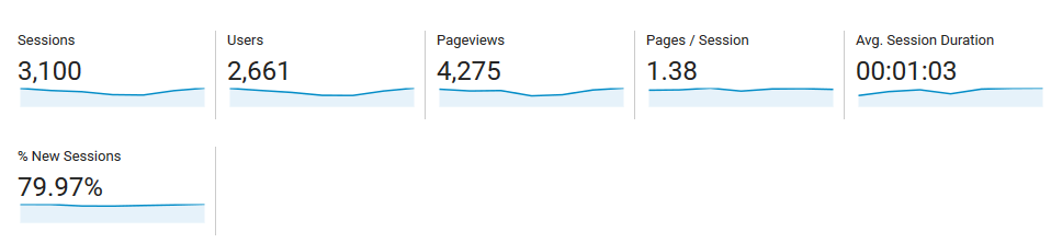 Tracking your website's traffic and time on site with Google Analytics.