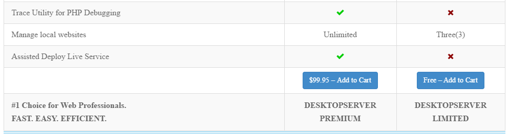 Adding the free version of DesktopServer to your cart.