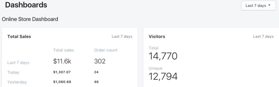 The Shopify dashboard.