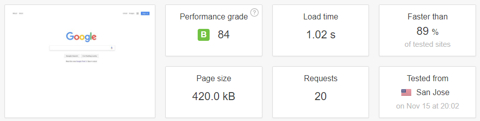 Your Pingdom Tools results.