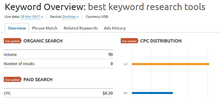An example of a SEMRush keyword volume analysis.