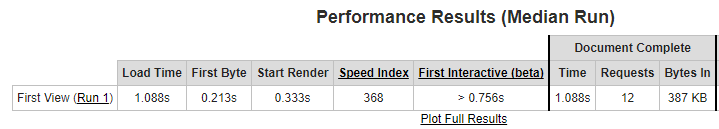 An example of WebPagetest's results.