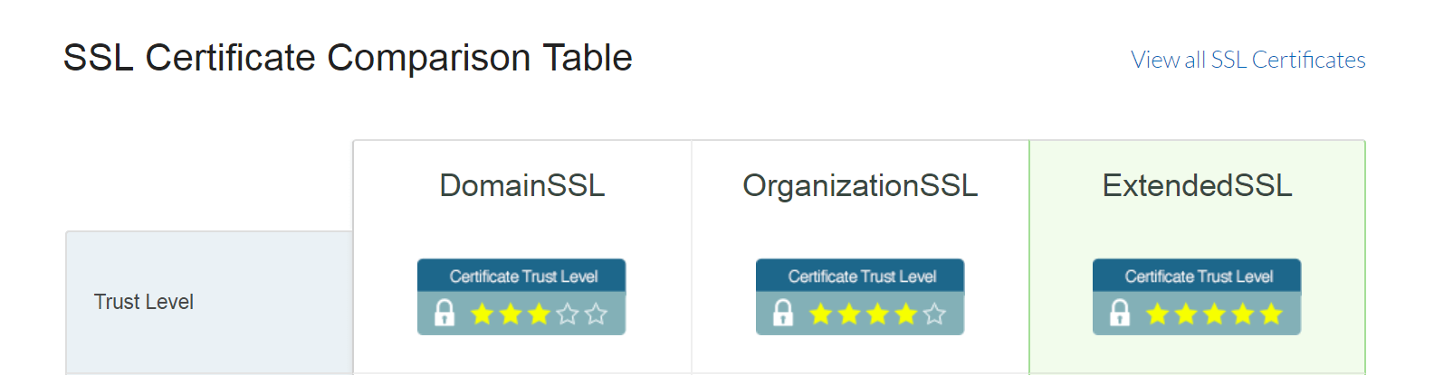 A table comparing the three types of SSL certificates.