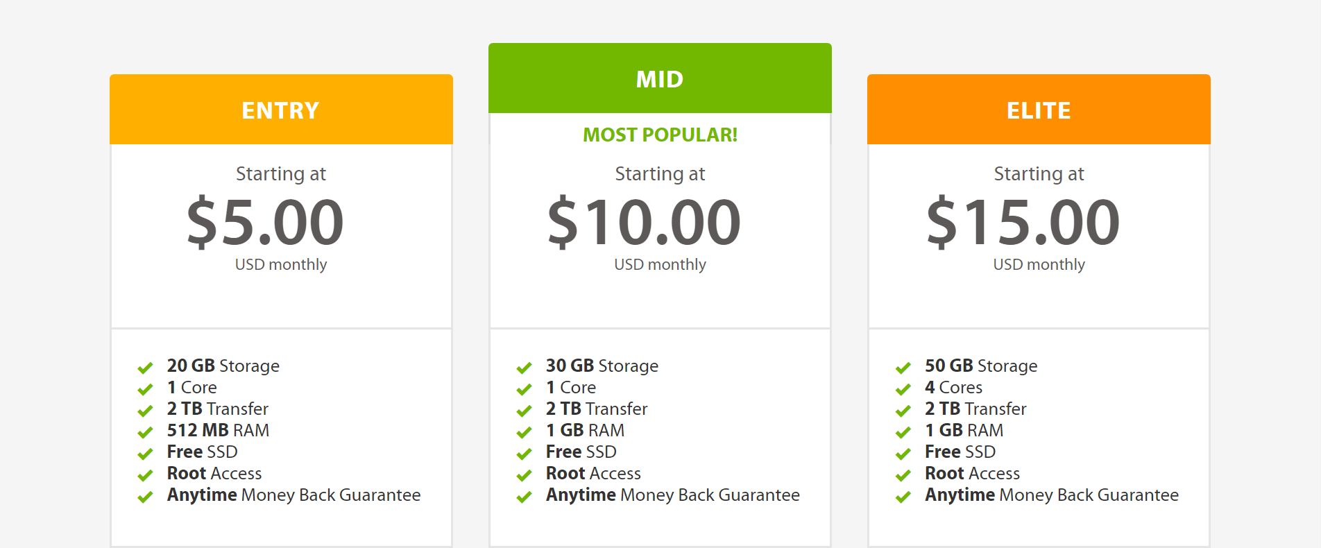 Prices for A2 Hosting unmanaged hosting plans.