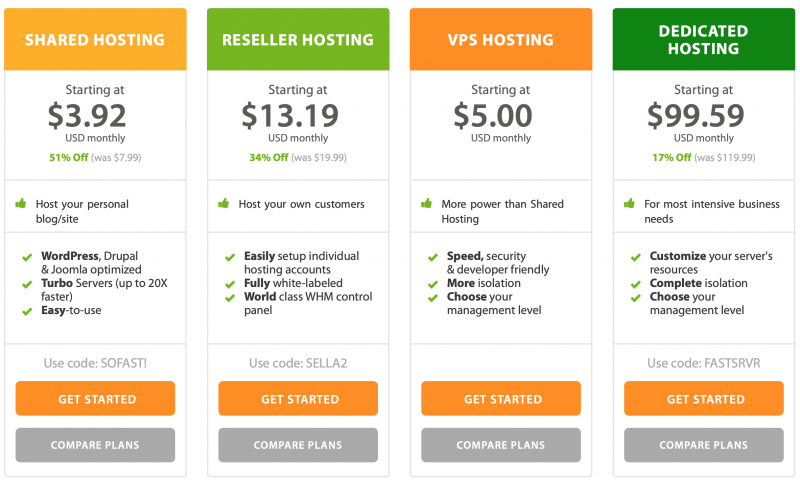 Managed vs Unmanaged Hosting Plans: Which Is Best for Your