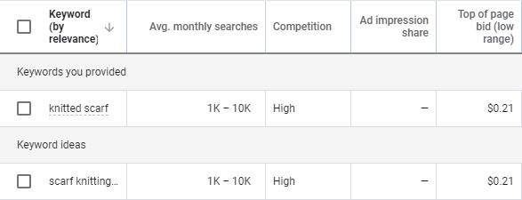 The various columns within Keyword Planner.