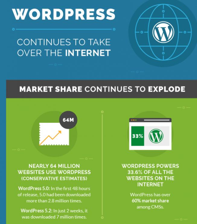 An infographic about WordPress' market share.