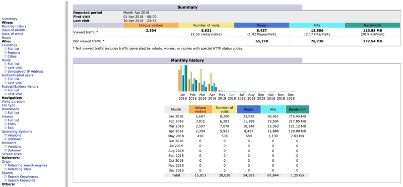 The AWStats log analyzer dashboard.