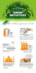 Green Hosting Initiatives