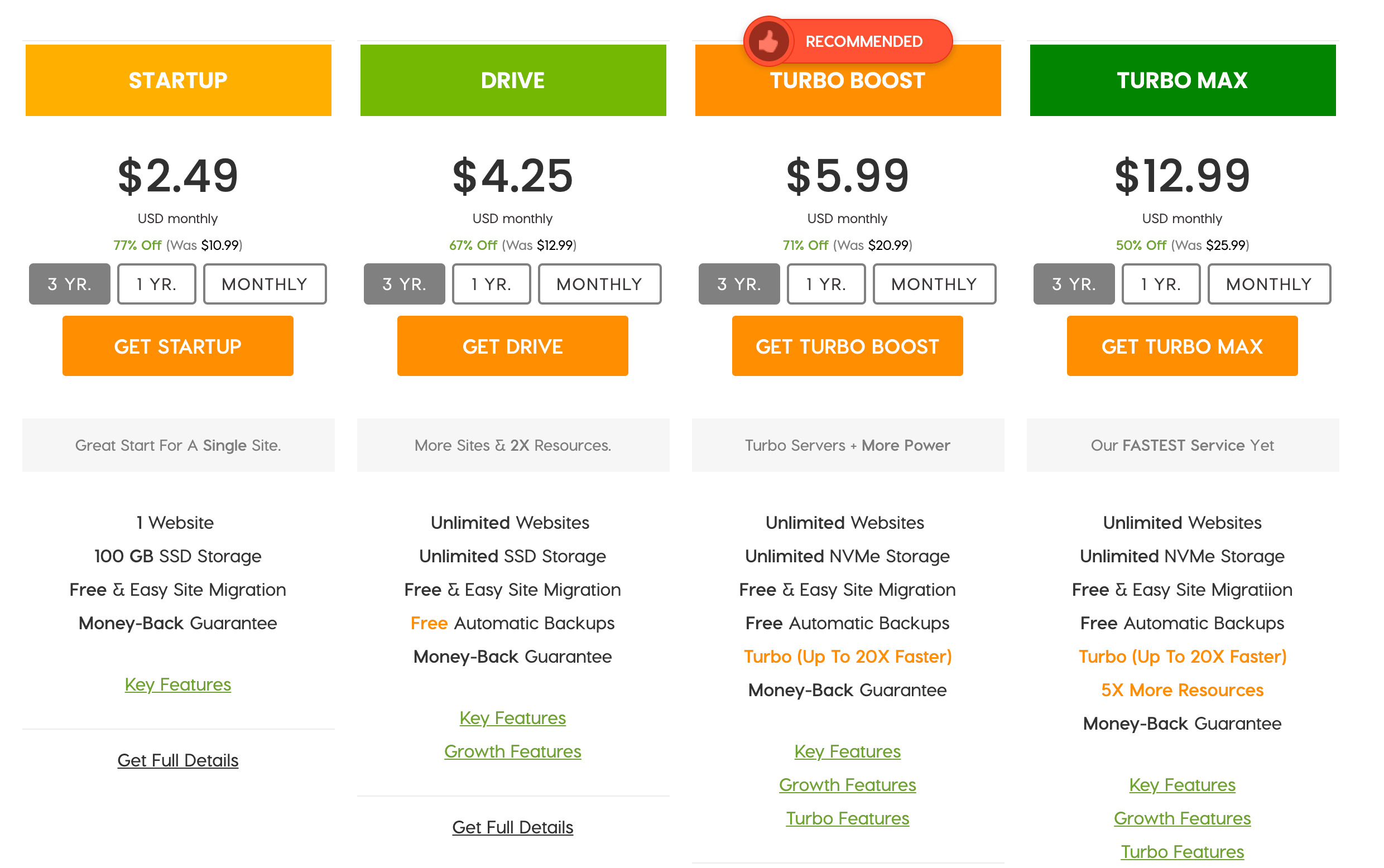 A2 Hosting packages.