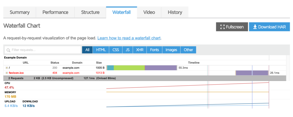 Monitor the performance of your blog hosting plan.