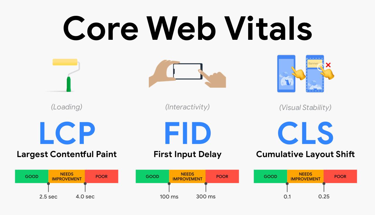 Google Core Vitals Definition
