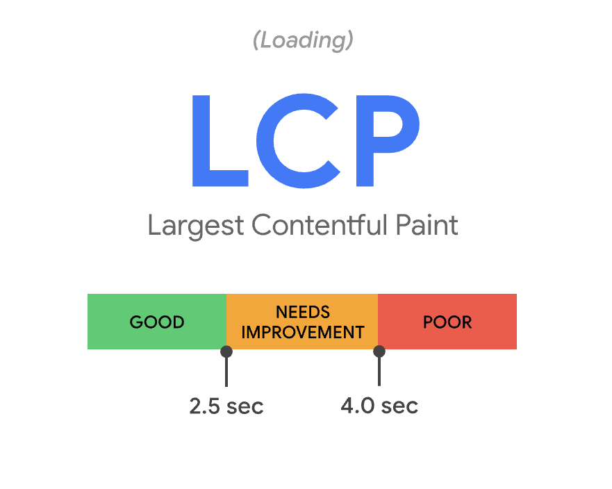 Defining LCP
