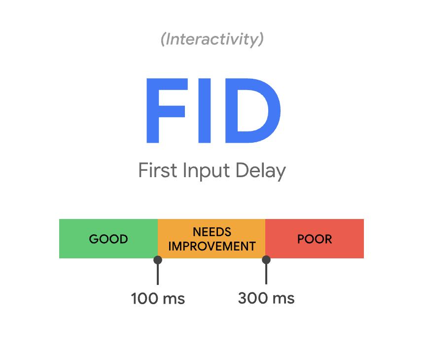 FID Definition