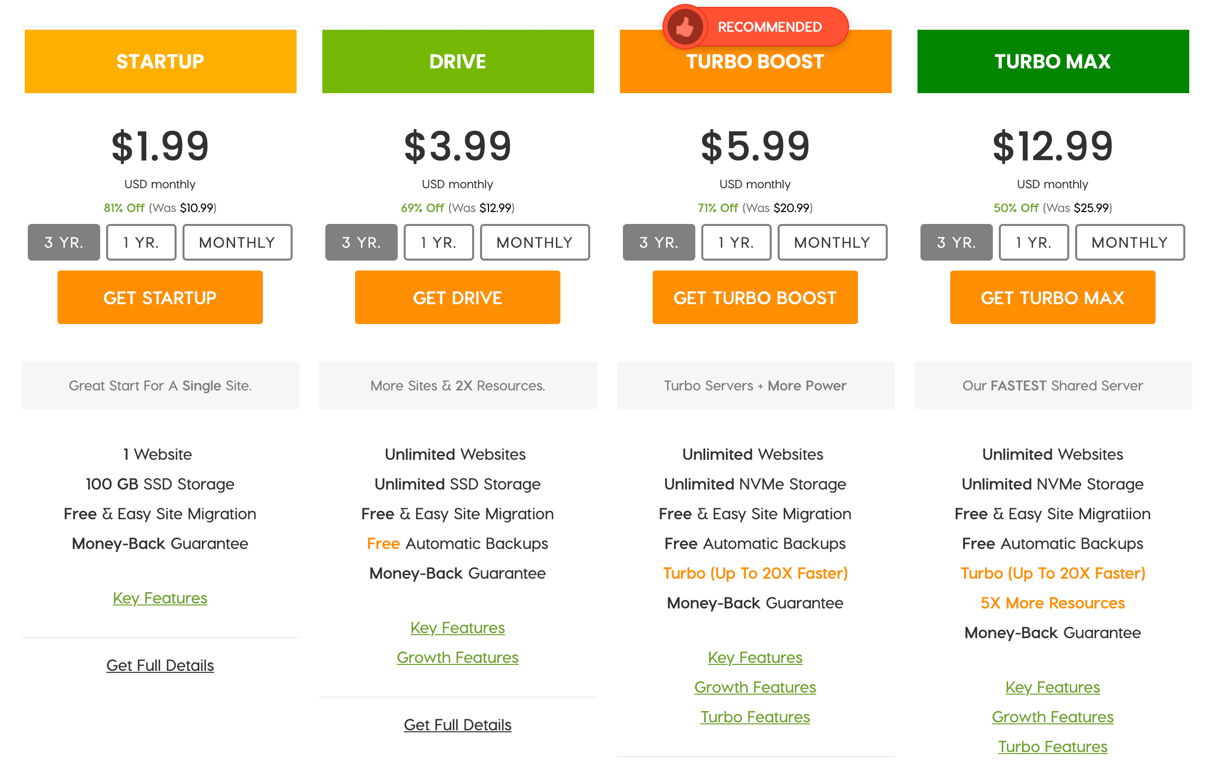A2 Hosting's packages.