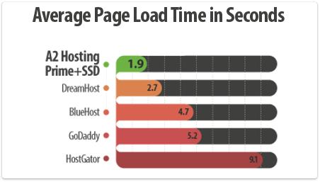 Fast Hosting  20X Faster Web Hosting  mxwwwa2hostingcom