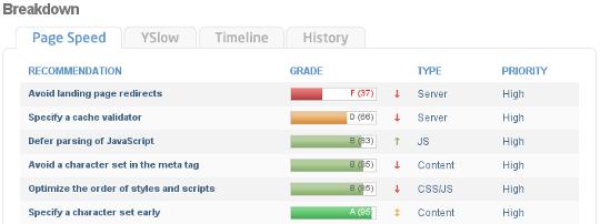 GTMetrix - Performance Report breakdown